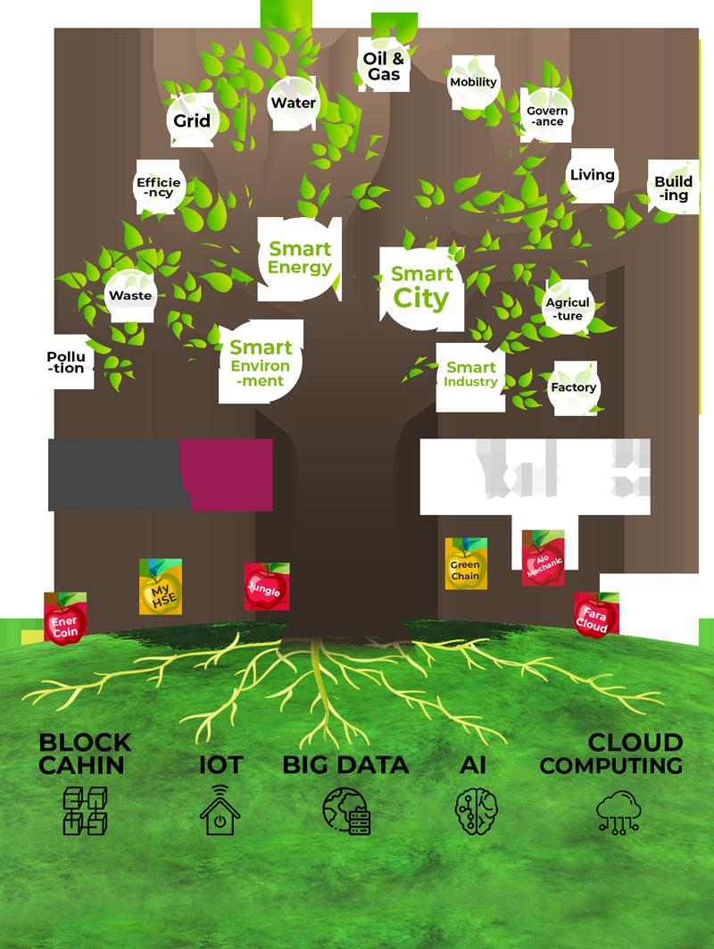 itech-tree-elecamp